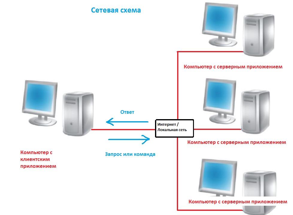 Ознакомление HumanEmulator .NET C#